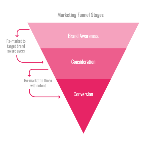 Example of advertising marketing funnel